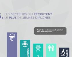 les secteurs qui recrutent le plus de jeunes diplomés - jobweb